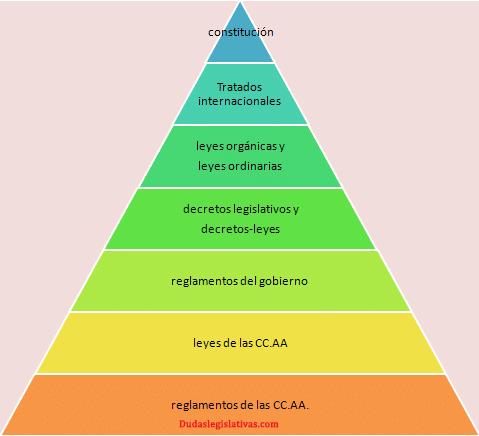 Pirámide leyes jerarquía