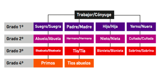 grados de consanguinidad y parentesco