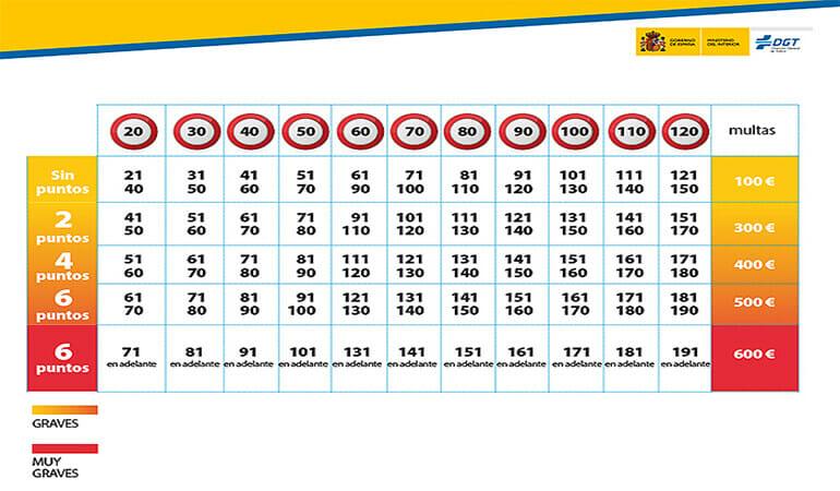 tabla exceso velocidad retirada puntos carnet